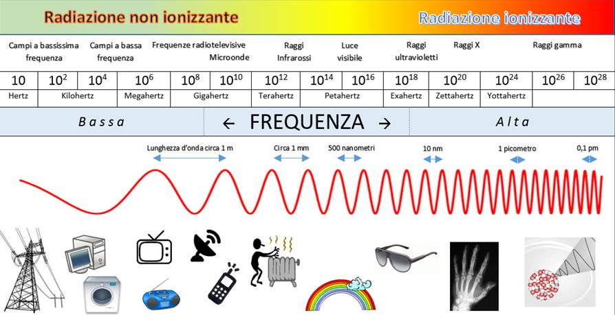 Spettro_elettromagnetico