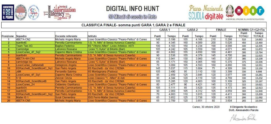 ClassificaFINALE Prime 20 squadre classificate 1